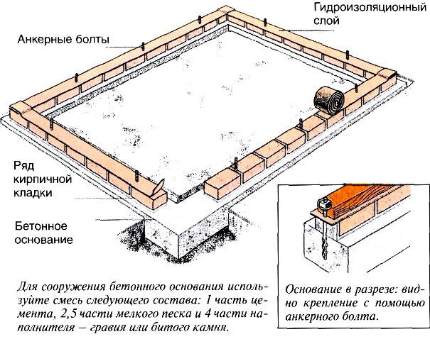 Фундамент для теплицы из стекла