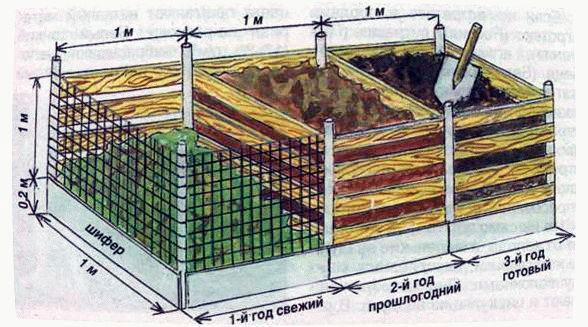 Компостный ящик из трех секций