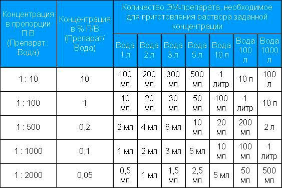 Байкала ЭМ-1 - приготовление концентрированного раствора
