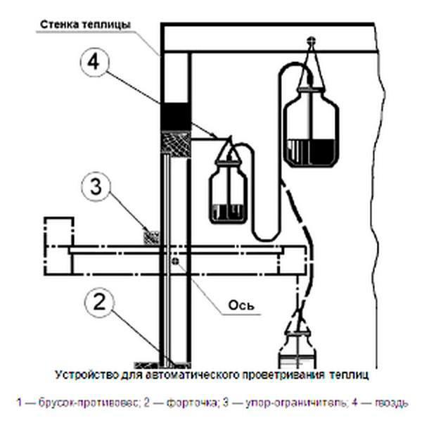 Термопривод из пластиковой бутылки